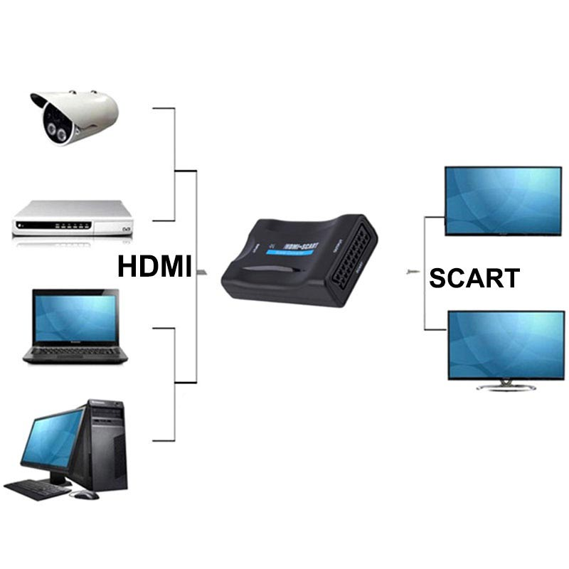 HDMI / SCART 1080p AV Adapter